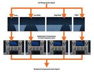 مالتی بند کمپرسور چیست تنظیم کده